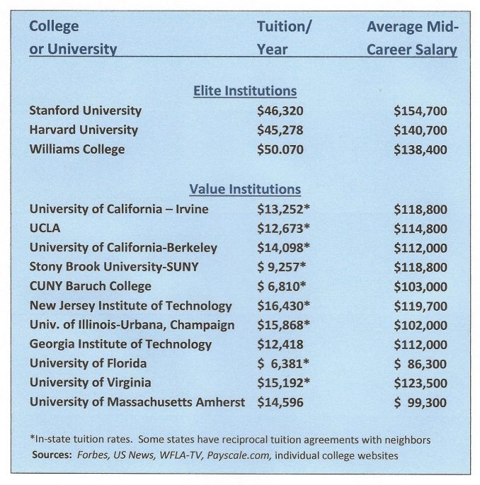cost of college, college debt